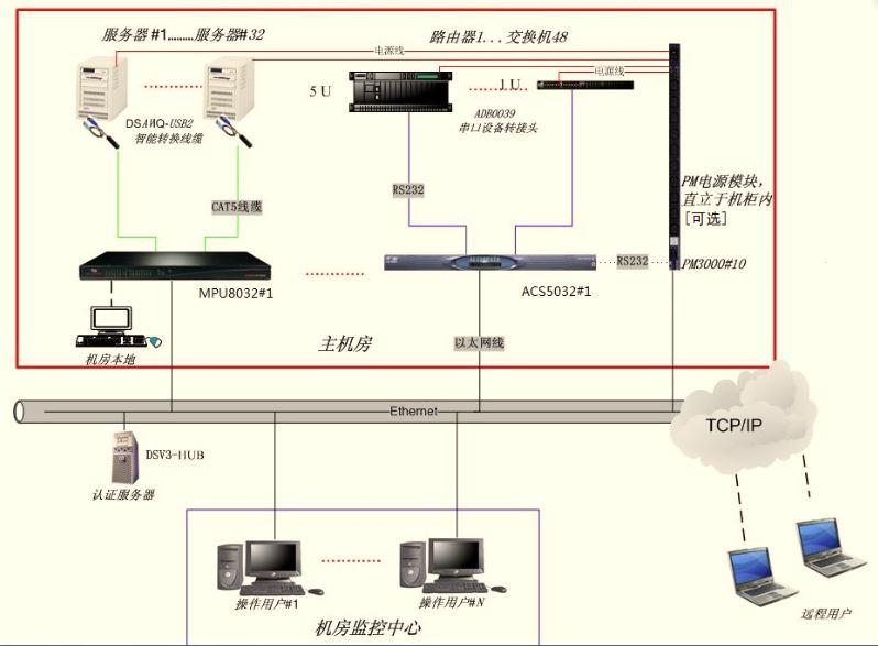 abrs8串口接线图